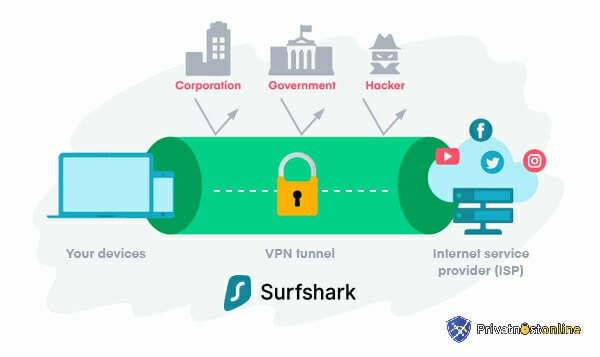 Što radi surfshark?